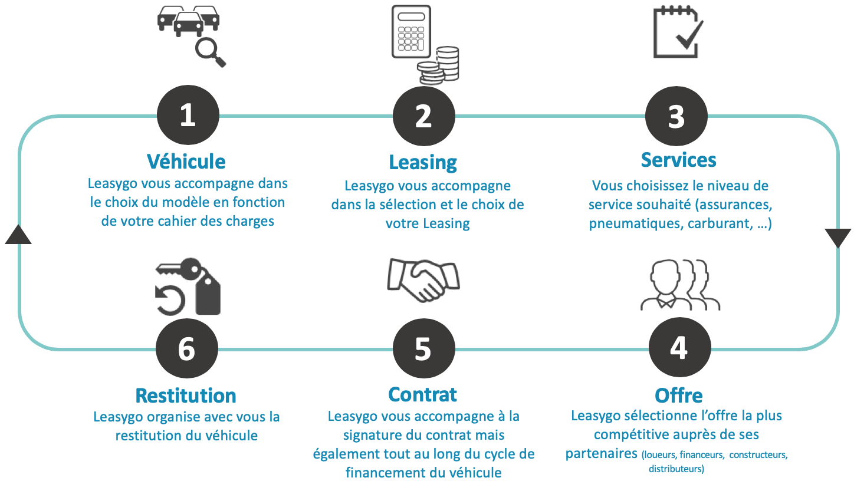etapes leasing vehicule leasygo