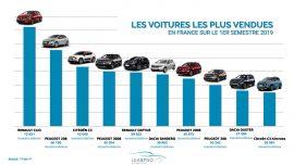 Les 10 véhicules les plus vendus en France au S1 LEASING