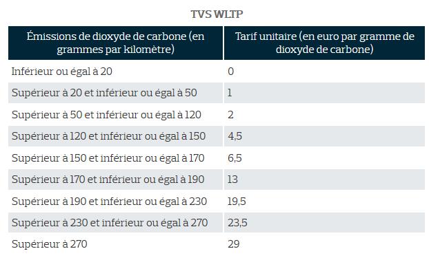 TVS 2020 fiscalité